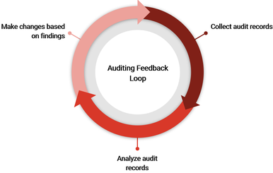 "Illustration of three arrows arranged in a circle that shows how the process of auditing is cyclical, staring with ""collect audit records,""  ""analyze audit records,"" and ""make changes based on findings."" Repeat the process."